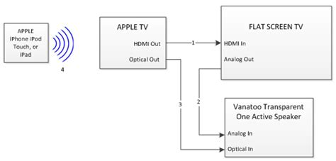 apple tv connections diagram wiring diagram with description