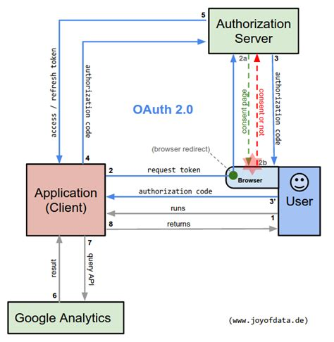 oauth 2 0 flow diagram oauth 2 0 for analytics api with python explained