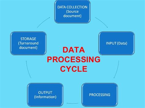 data processing cycle diagram data processing cycle