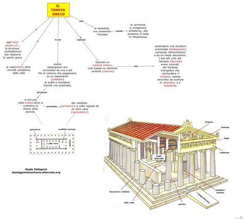 tavole di nomenclatura mappa concettuale sull arte greca schemi riassuntivi