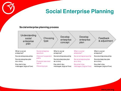 social enterprise business plan template social enterprise planning social enterprise