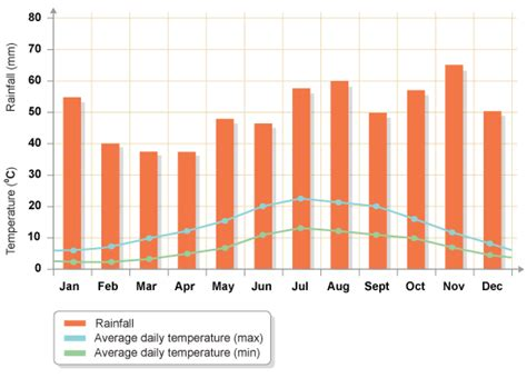 rainfall design criteria uk bbc gcse bitesize climate graphs