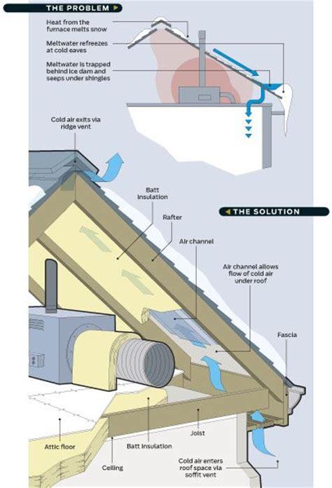 Prevent Dams The Family Handyman Dams에 관한 상위 25개 이상의 아이디어 도구 The Family Handyman 및 This House
