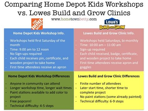 which is better home depot workshop or lowes build