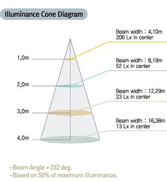 illuminance cone diagram 진흥공업 주