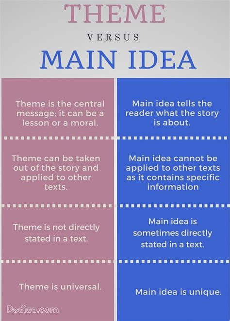 theme definition vs main idea images images thematic dictionary of english