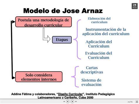 Modelo De Planificacion Curricular Segun Hilda Taba Bienvenidos Rss Dise 209 O Curricular