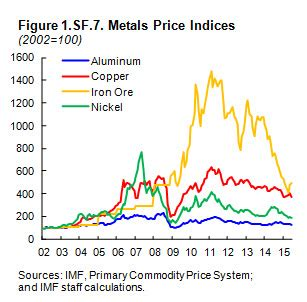 current primary and scrap metal prices lme london metal metal online current primary and scrap metal prices lme