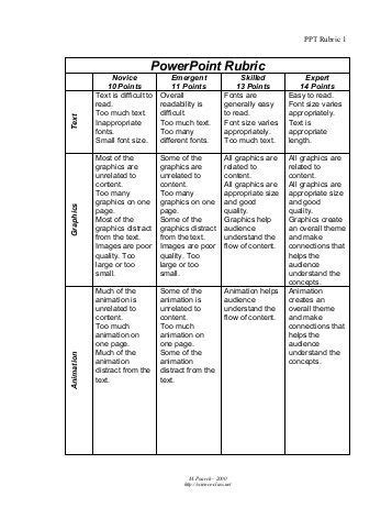 Wwi Journal And Letters Rubric Intel Powerpoint Rubric Template