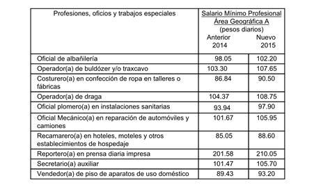 salario m 237 nimo sube en 12 por ciento el nuevo diario con salario mnimo a partir de enero 2015 estos son los