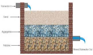 Sand Bed by Rainwater Harvesting Climate Colab