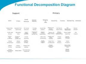 togaf 9 1 templates togaf 9 template functional decomposition diagram