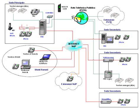 rete telefonica mobile centralini telefoniche e soluzioni voip fattura