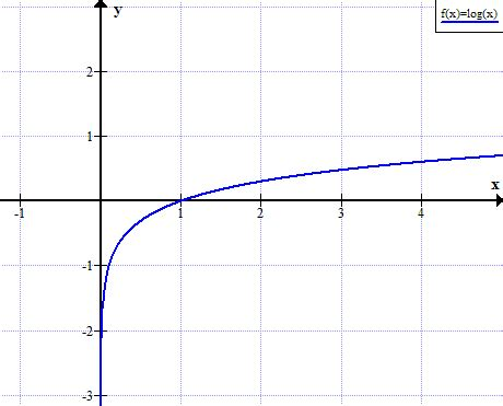 calculator log2 logarithm graph graph of log x