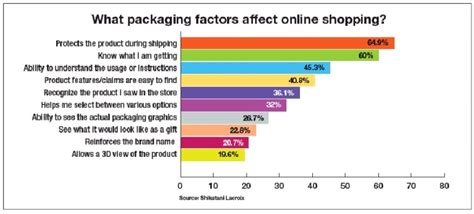 buying an older home factors that may affect your home insurance getting in line with online shopping packaging digest