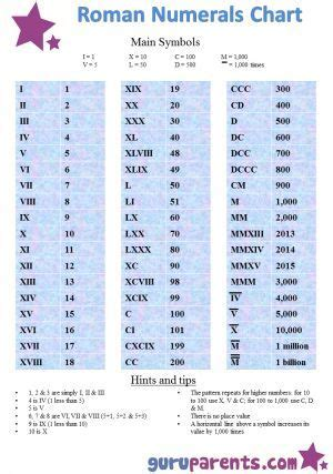 printable roman numbers chart our easy to use roman numerals chart is a great way to