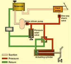 Hydraulic Braking System And Its Components Press Hydraulic System Schematic Press Wiring Diagram