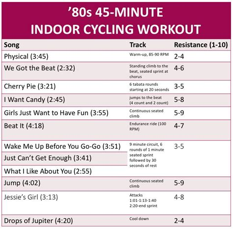 best for spin class 25 best indoor cycling ideas on spinning