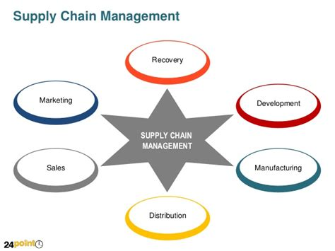 supply chain management diagram fully editable ppt value chain diagram
