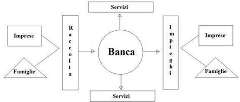 definizione di banca banca ed operazioni bancarie corso completo