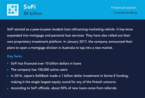 Sofi Mba Loan Rates by The Top 10 Fintech Companies Giving Banks A Run For Their