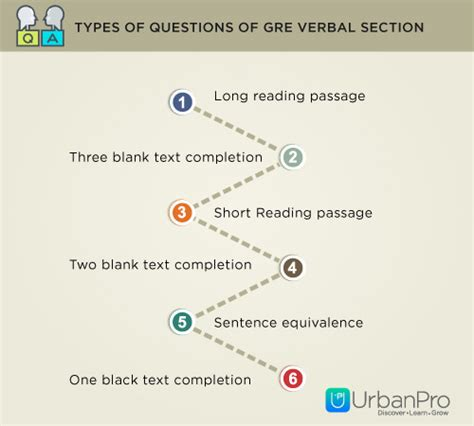 sections in gre gre verbal section tips 28 images 17 best ideas about