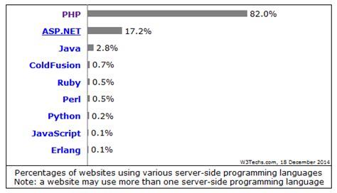 pengertian layout pada web pengertian dan fungsi php dalam pemrograman web anak
