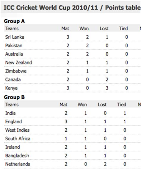 icc world cup chart pic new calendar template site