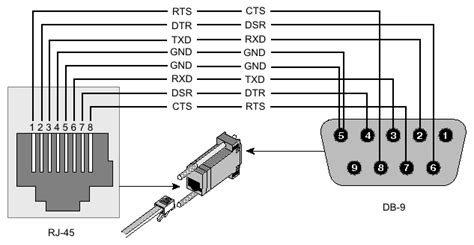 db9 to rj45 pinout diagrams wiring diagram
