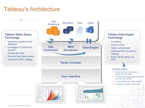 Tableau Architecture by Image Gallery Tableau Architecture