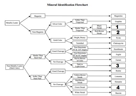 mineral identification flowchart rocks minerals b c 2017 page 10 science olympiad