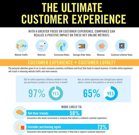 customer experience strategy quotes quotesgram