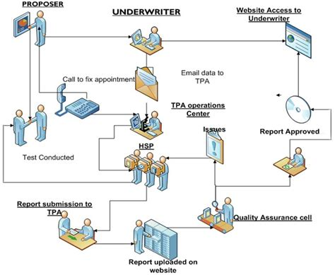 health insurance claims process flow diagram quality