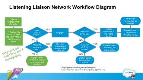 social workflow listening liaison network workflow diagram