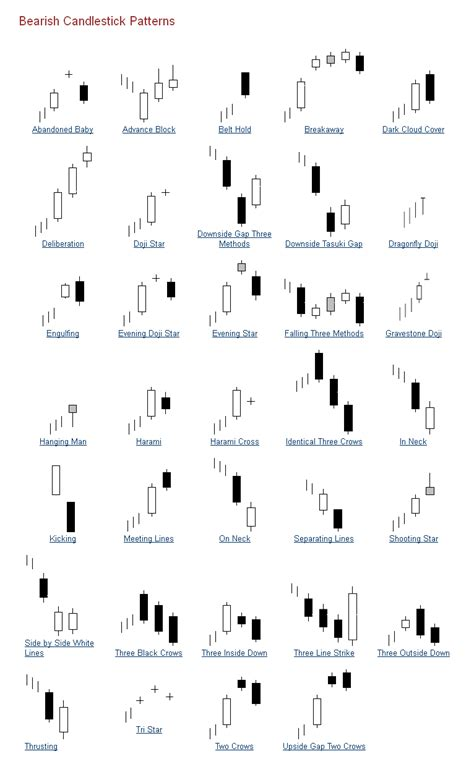 candlestick pattern list different types of japanese candlesticks