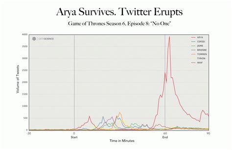 plot twist belinda williams of thrones arya stark social media after
