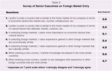 Market Surveys For Money - market survey questions for cafe
