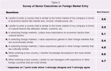 Marketing Surveys For Money - market survey questions for cafe
