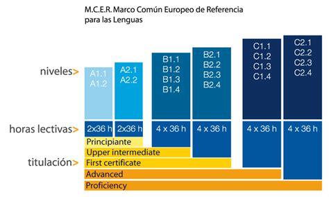preguntas en ingles nivel b1 marco 250 n europeo de referencia para las lenguas