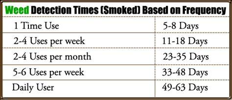 Marijuana Blood Detox Time by Northland Salvia