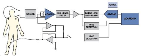 hsic layout guide on chip instrumentation design and debug for systems on