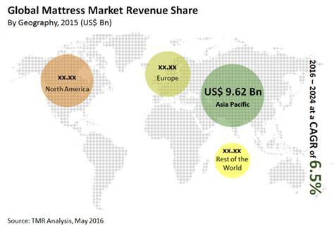 mattress market size share industry forecast