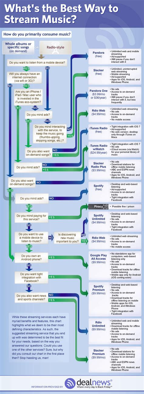 flowchart cloud flowchart demystifies your cloud decision evolver fm