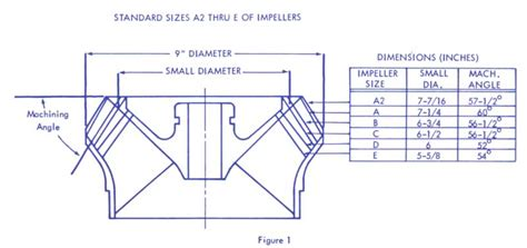 jet boat performance impeller chart outlaw eagle manufacturing view topic impeller selection