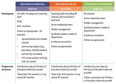 behavior support plan template gallery templates design