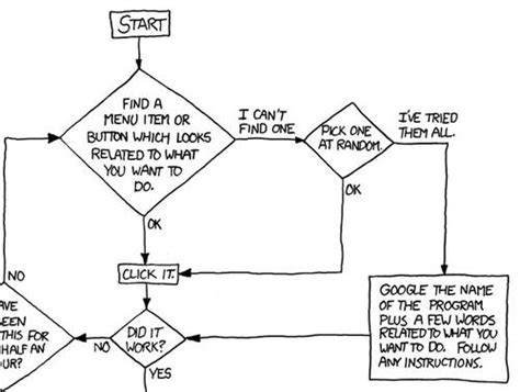 xkcd it flowchart xkcd explains how to be a tech support guru boing boing