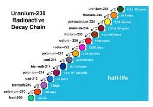 Uranium 238 Protons Uranium What It It