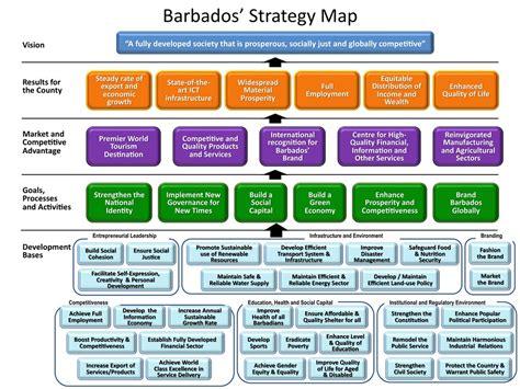 strategic themes definition strategy maps iconax
