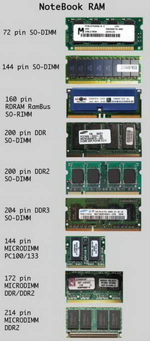Ram Notebook computer ports name and location of connections on computer removeandreplace