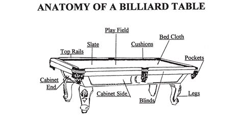 pool table parts diagram anatomy of a billiard table chion billiards